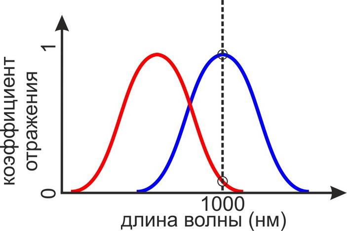 <b>Рис.3.</b> Схематичное объяснение эффекта сверхбыстрого переключения