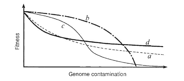 График, показывающий зависимость падения приспособленности от количества вредных мутаций