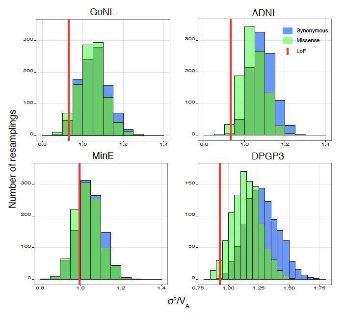 Рис. 4. Отношение дисперсии к среднему для распределения числа нонсенс-аллелей на геном в популяциях человека и плодовой мушки D. melanogaster