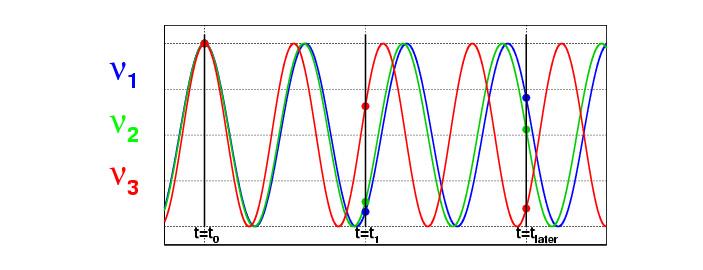 Рис. 2. Нейтрино представляет собой суперпозицию «массовых» нейтрино