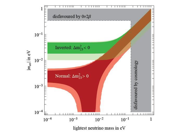 Рис. 4. Предсказываемые области для поиска безнейтринного двойного бета-распада для случаев нормальной и обратной иерархии масс