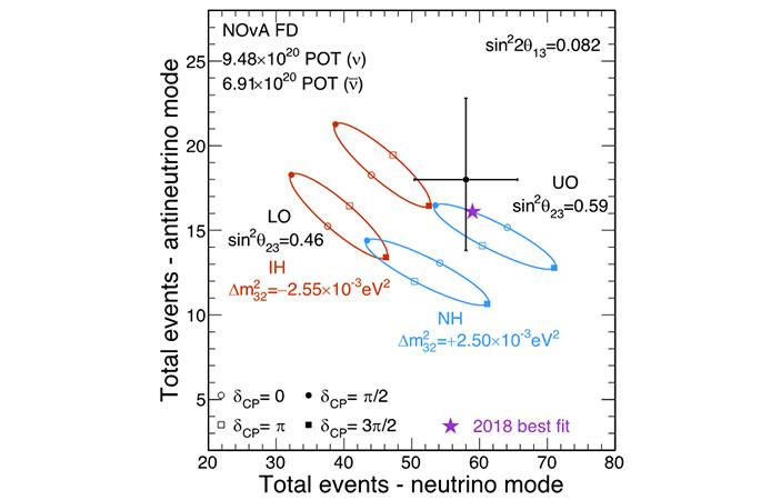 Рис. 8. Данные эксперимента NOvA в канале появления электронных нейтрино