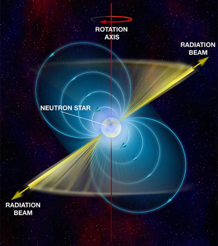 <b>Рис. 2.</b> Магнитное поле пульсара