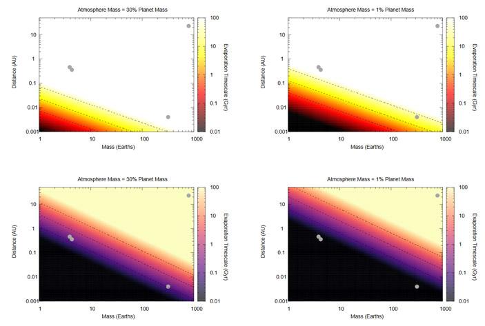 Рис. 3. Время выживания атмосфер суперземель у нейтронных звезд