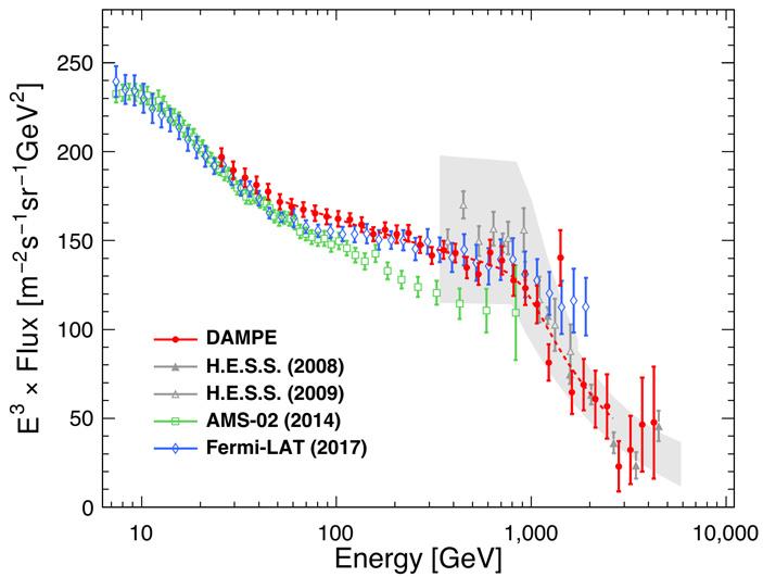 Рис. 8. Суммарный поток электронов и позитронов с энергиями вплоть до 4,6 ТэВ, измеренный обсерваторией DAMPE