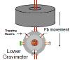 Схема атомно-интерференционной установки по измерению гравитационной постоянной (изображение из обсуждаемой статьи в Science)