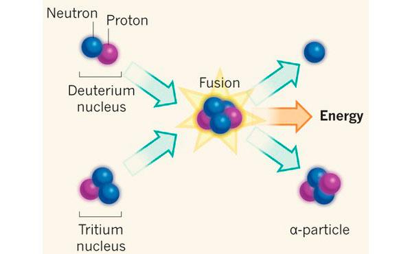 Классическая реакция термоядерного синтеза