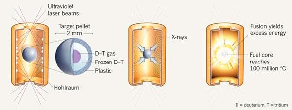 Принцип работы инерциального термоядерного синтеза с непрямым обжатием