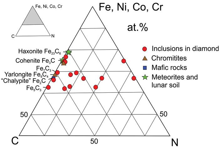 Рис. 3. Тройная диаграмма составов природных карбонитридов из включений в алмазах