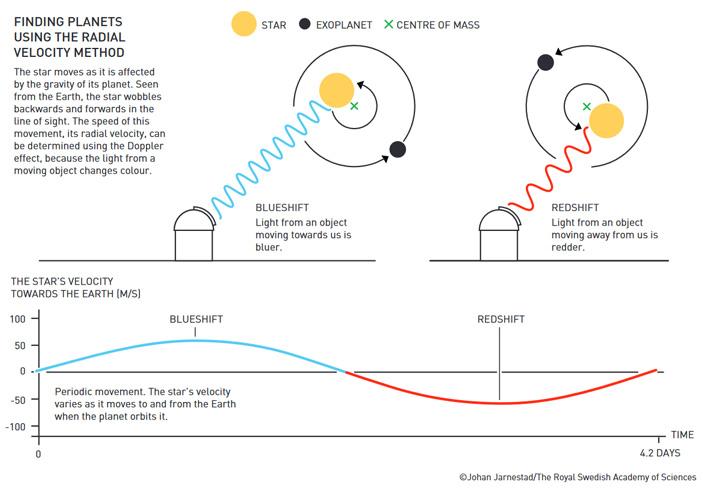 Рис. 4. Схема детектирования экзопланеты методом радиальных скоростей