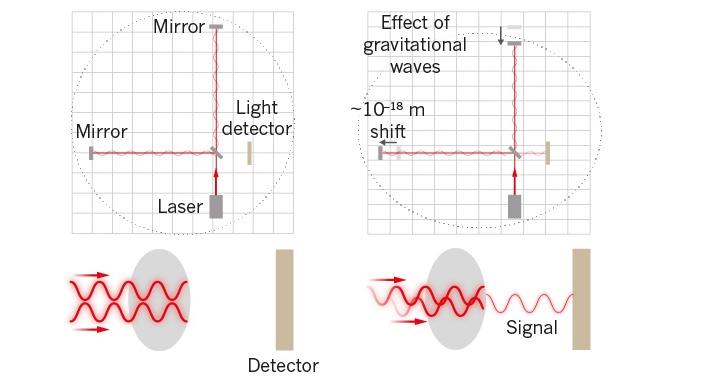 Рис. 2. Принцип интерферометрического детектирования гравитационных волн