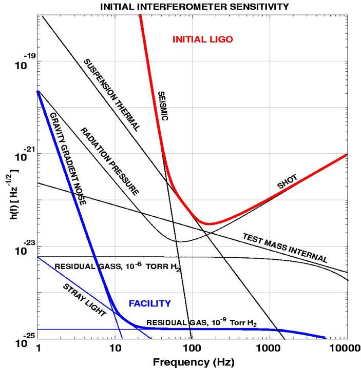 Рис. 3. Спектр мощности шумов вдетекторе гравитационных волн (конкретно здесь— начальный этап LIGO), вызванный различными источниками