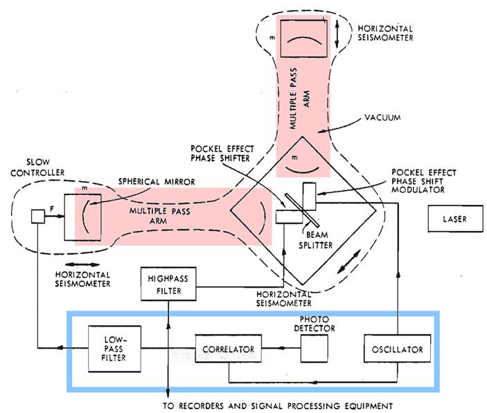 Рис. 4. Предложенная Вайссом в1972году схема гравитационно-волновой антенны