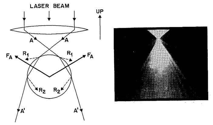 Рис. 2. Cхема удержания частицы Ми