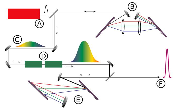 Рис. 4. Схема усиления чирпированных лазерных импульсов