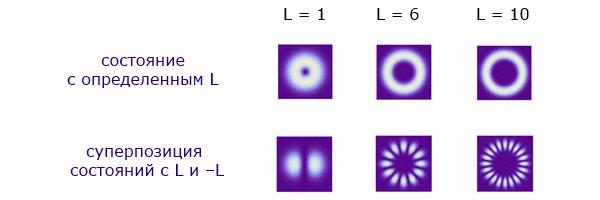 Яркость изображения на экране от закрученных состояний разного типа