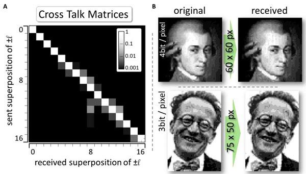 Матрица перемешивания между состояниями света (слева); примеры переданных и принятых изображений (справа)