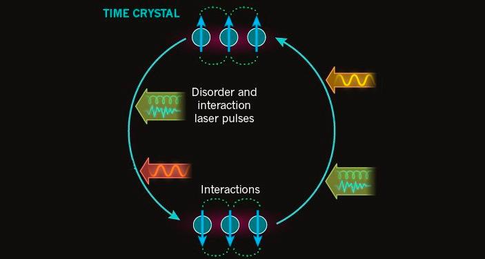 Рис. 3. Схема эксперимента по наблюдению «кристалла в дискретном времени»