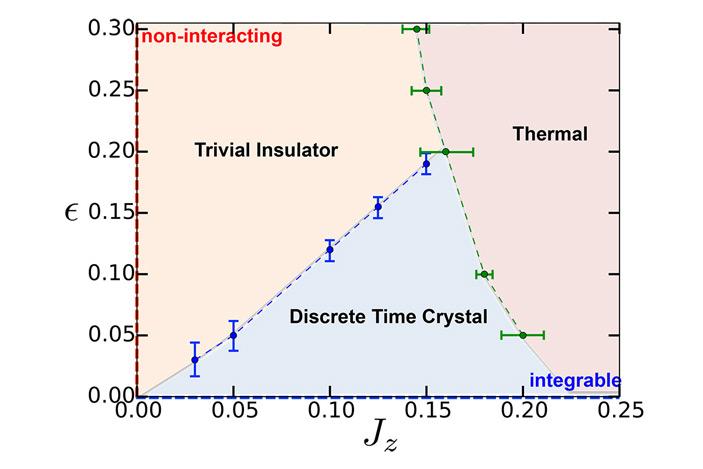 Рис. 5. Предполагаемая фазовая диаграмма взаимодействующей многочастичной системы