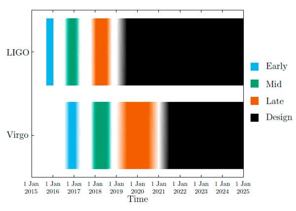 Рис. 11. Этапы введения в строй обновленных детекторов LIGO и Virgo