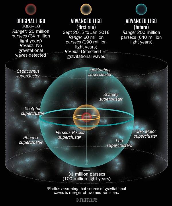 Рис. 12. Объем Вселенной, доступный LIGO