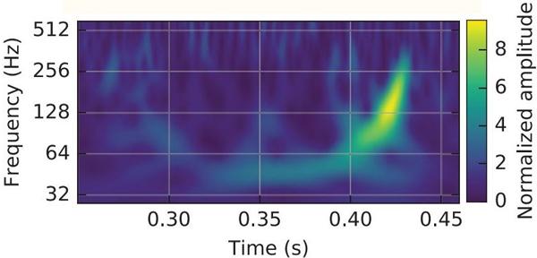 Рис. 1. «Звучание» сливающихся черных дыр: измеренная LIGO зависимость частоты гравитационно-волнового сигнала от времени