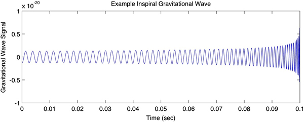 Рис. 3. Гравитационно-волновой всплеск от слияния двух черных дыр