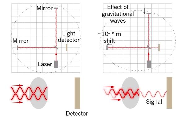 Рис. 5. Принцип интерферометрического детектирования гравитационных волн