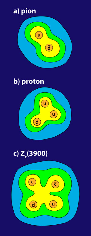 Рис. 2. Кварковое устройство пи-мезона, протона и предполагаемый кварковый состав частицы Zc(3900)