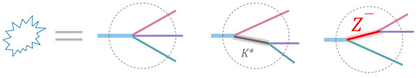 Рис. 4. Три варианта развития событий при распаде B-мезона на тройку ψ`π−K+
