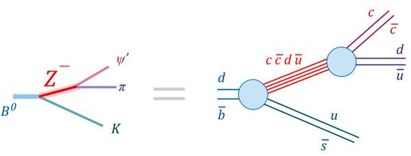 Рис. 5. Распад B-мезона через промежуточную частицу Z(4430) на уровне кварков