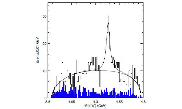 Рис. 6. Распределение по инвариантной массе пары π+ и частицы ψ`