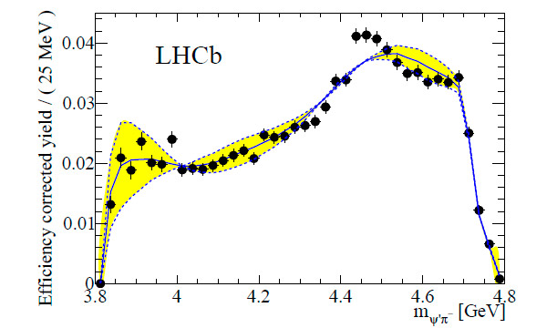 Рис. 7. Распределение по инвариантной массе π+ψ` по данным LHCb