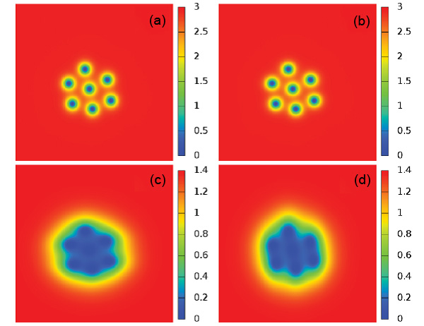 Распределение концентрации (в относительных единицах) каждого «сорта» куперовских пар в двухзонном сверхпроводящем рутенате стронция