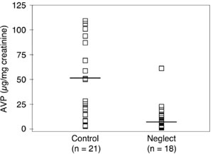 Уровень вазопрессина в моче бывших сирот (правая колонка) в среднем ниже, чем у «домашних» детей (рисунок из статьи в PNAS)