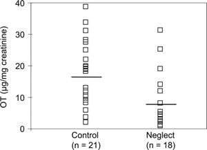 Уровень окситоцина после общения с матерью у «домашних» детей повысился, а у бывших сирот— не изменился (рисунок из статьи в PNAS)