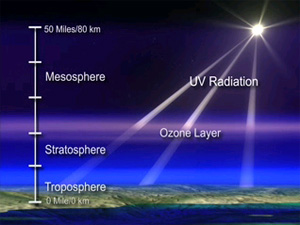 an analysis of ozone layer in earth