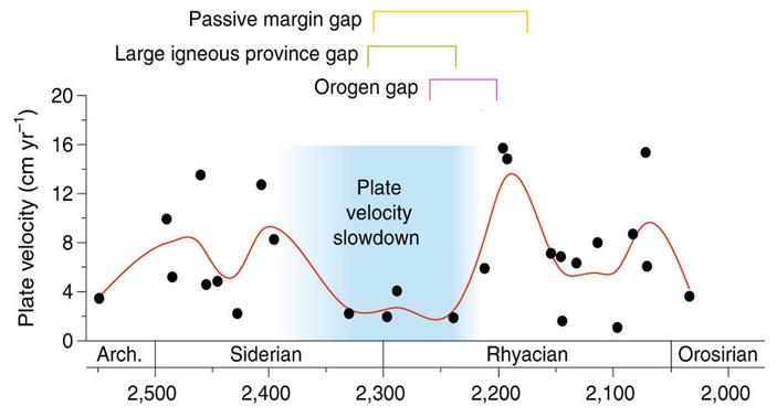 Рис. 3. Диаграмма средней скорости движения (в см/год) литосферных плит в палеопротерозое