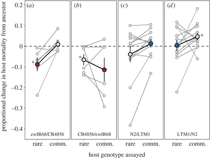 Паразиты хуже адаптируются кхозяевам средкими генотипами