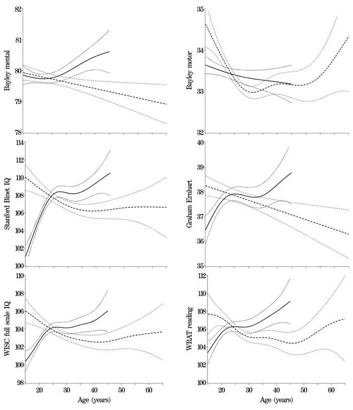 Рис. 1. Зависимость различных нейрокогнитивных показателей у детей от возраста отца и матери