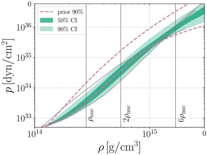 Рис. 7. Уравнение состояния ядерной материи в нейтронных звездах
