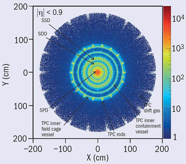 Рис. 2. Статистика событий конверсии фотонов вовнутренней части детектора ALICE, набранная в2012году. Чем больше локальная плотность вещества, тем чаще там происходит конверсия фотонов. Отлично видны все мелкие детали строения детектора