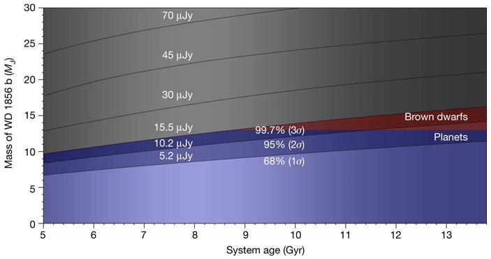 Обнаружены прямые свидетельства наличия планеты убелого карлика