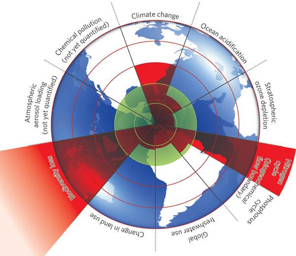 Отдельные сектора диаграммы— это переменные, определяющие планетарные границы (planetary boundaries) возможного существования человека на Земле