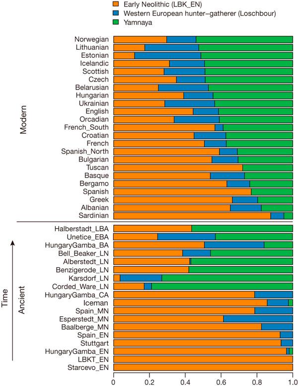 Расизм как основа этнополитики - Страница 2 Population_genomics_of_bronze_age_2_600