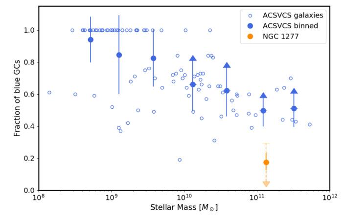 Рис. 2. Зависимость доли голубых шаровых скоплений в разных галактиках