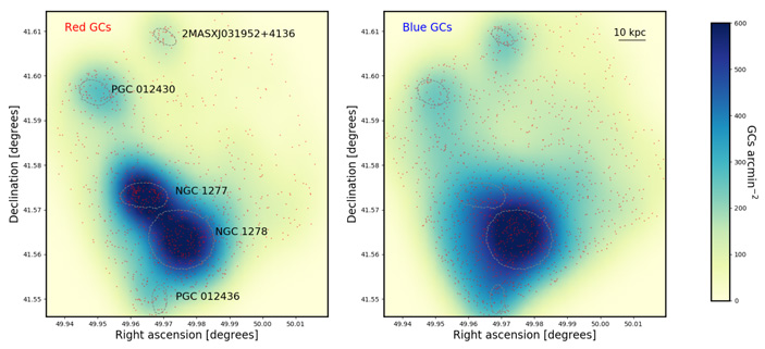 Рис. 3. Распределение «красных» и «голубых» шаровых скоплений в районе галактики NGC 1277