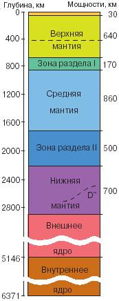 Современное представление о строении Земли и местоположение слояD\&\#39\;\&\#39\;. Рис. из статьи Д.Ю. и Ю.М. Пущаровских
