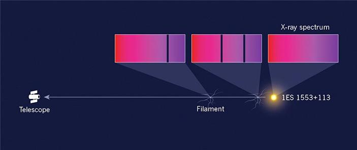 Рис. 2. Схема исследования спектра блазара 1ES 1553+113