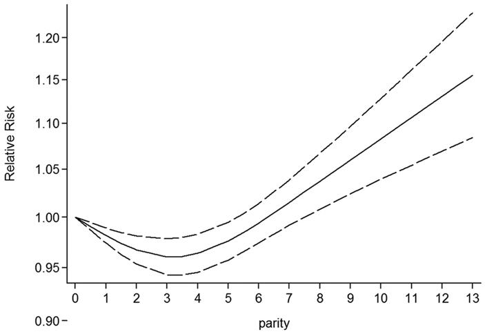 Между беременностью и старением много общего